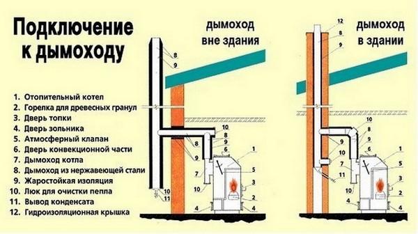 Схема подключения парапетного газового котла к дымоходу
