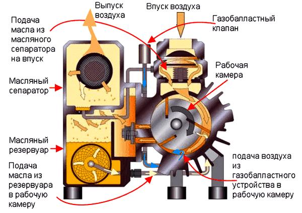 Устройство и принцип работы вакуумного насоса