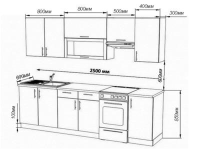 Как рассчитывается высота кухонного гарнитура: стандарты и правила проектирования мебели для кухни