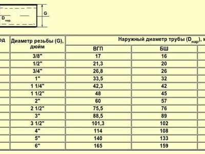 Измеряем правильно: 1 4 дюйма в мм - сколько это и как правильно располагать цифрами