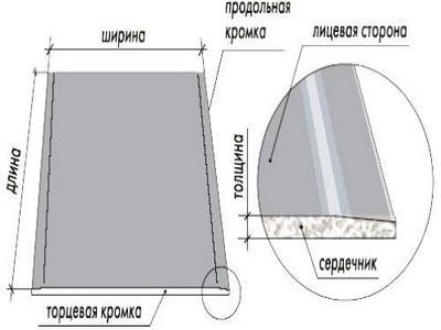 Характеристики гипсокартона