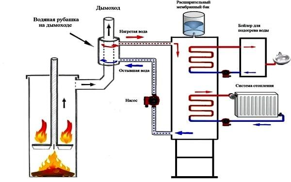 Схема самодельного котла для отопления дома