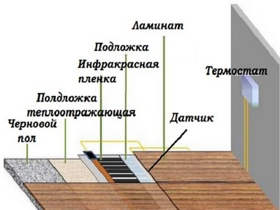 Схема укладки ИК пола под ламинат