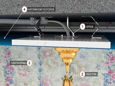 Схема расположения элементов для люстры