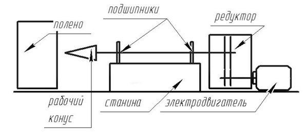 Рубим дрова быстро и легко: как сделать дровокол своими руками - чертежи, фото инструкции