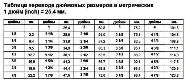 Изучаем размеры труб в дюймах и миллиметрах согласно общепринятым нормам
