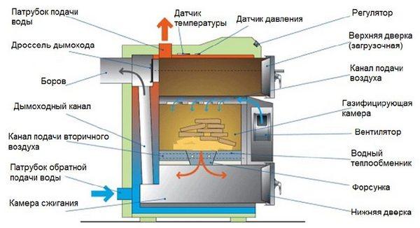 Что такое пиролизный котел длительного горения: изучаем технические характеристики агрегата, его плюсы и минусы