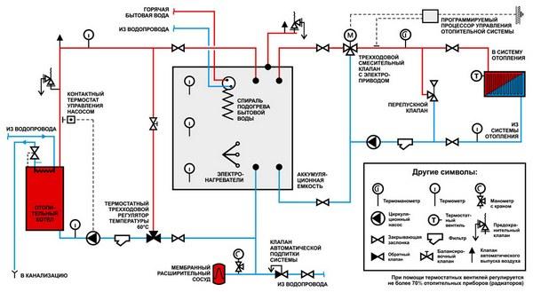 Как подключить терморегулятор к котлу