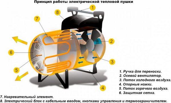 тепловые пушки характеристики