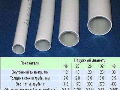расчет объема трубы
