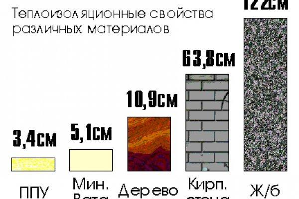 расчет толщины утеплителя для стен калькулятор