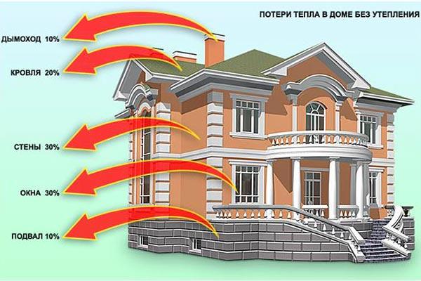 теплотехнический расчет ограждающих конструкций пример расчета