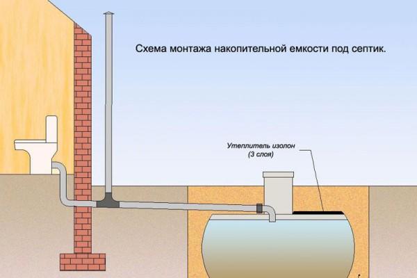 какой наклон должен быть у канализационной трубы